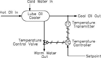 lube oil system diagram 2003 ford expedition fuse panel figure 9 cooler temperature control and equivalent block