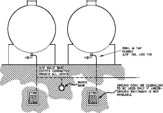 Figure 7 Grounding Above-Ground Storage Tanks