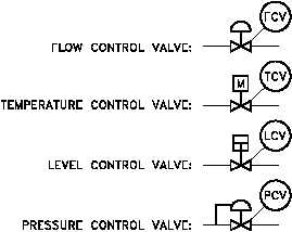 Control Valve Designations