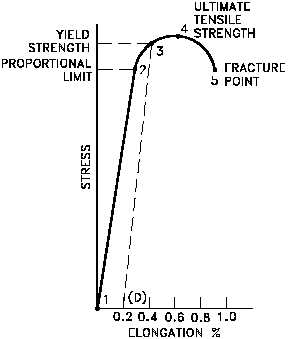 Figure 4 Typical Brittle Material Stress-Strain Curve