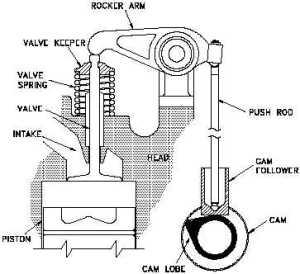 Figure 10 Diesel Engine Valve Train