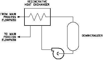 Figure 7 Regenerative and Non-Regenerative Heat Exchangers
