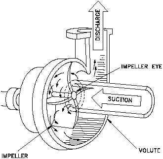 Figure 1 Centrifugal Pump