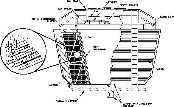 Cooling Tower: Cooling Tower Components
