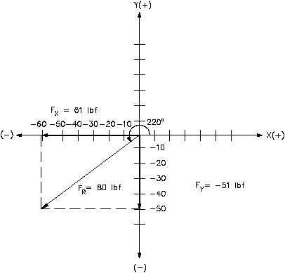 Figure 15 F = 80 lbf at 220