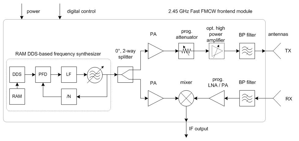 fmcw radar block diagram pj trailers wiring nuclearrambo calendar