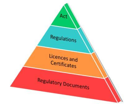 Regulatory framework overview  Canadian Nuclear Safety