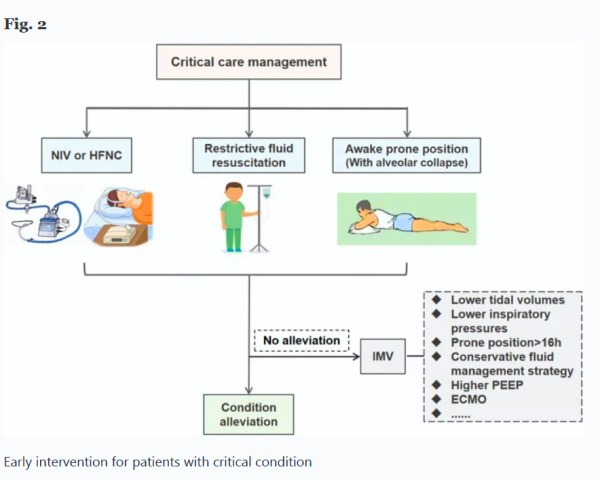 Early intervention for patients with critical condition