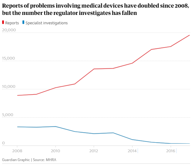 Reports of problems involving medical devices have doubled since 2008, but the number the regulator investigates has fallen