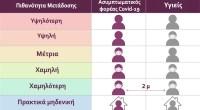 Κορωνοϊός: Πόσο μειώνουν οι μάσκες τη διασπορά στους κλειστούς χώρους