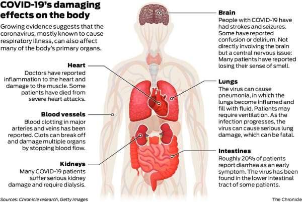 Κορωνοϊός: Προκαλεί βλάβες σε καρδιά, εγκέφαλο και άλλα όργανα