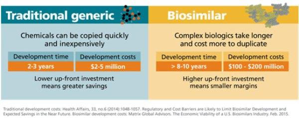 Ένα βιο-ϊσοδύναμο φάρμακοομοιάζει πολύ με ένα εγκεκριμένο βιολογικό προϊόν, γνωστό και ως προϊόν αναφοράς, και γι 'αυτό είναι γνωστό ως «βιο-ομοειδές».