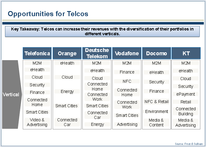 telco-opportunities