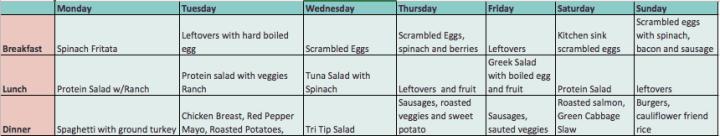 Whole 30 Week 1 Meal Plan