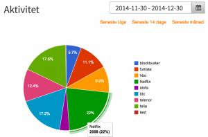 Danmarks bedste monitoreringstjeneste til sociale medier