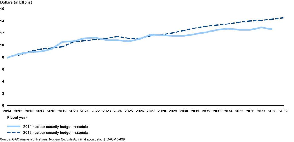 Budget Estimates For Nuclear Modernization