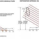 Detonation Spread: Conventional Ballistic Missile Fuse