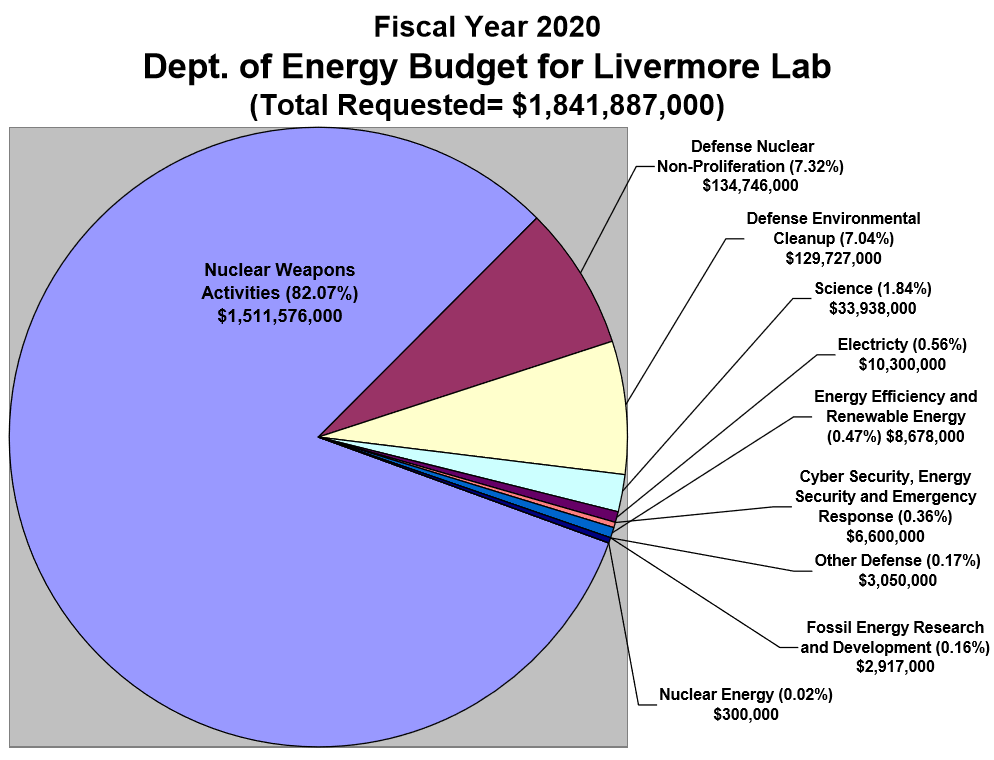 Livermore Lab FY 2020 Budget Chart - Courtesy TriValley CAREs