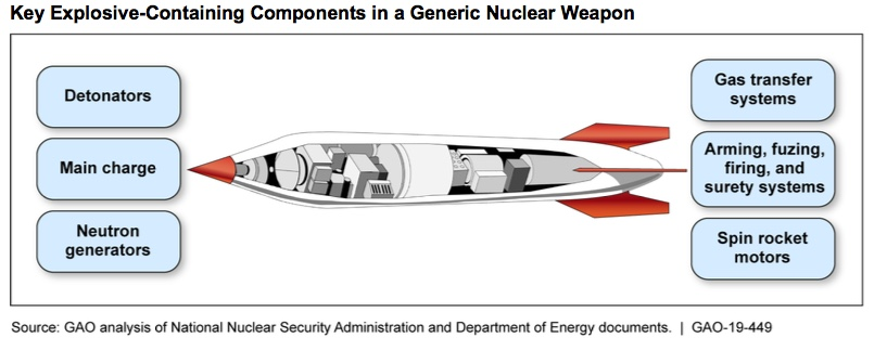 Key Explosive-Containing Components in a Generic Nuclear Weapon