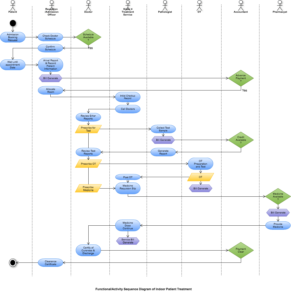 hight resolution of diagram created with cacoo by ashim sikder
