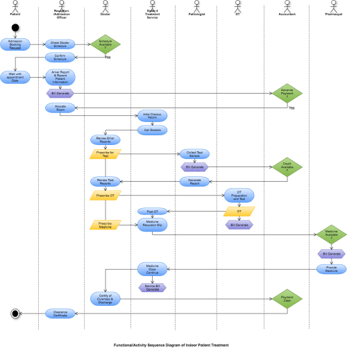 small resolution of diagram created with cacoo by ashim sikder