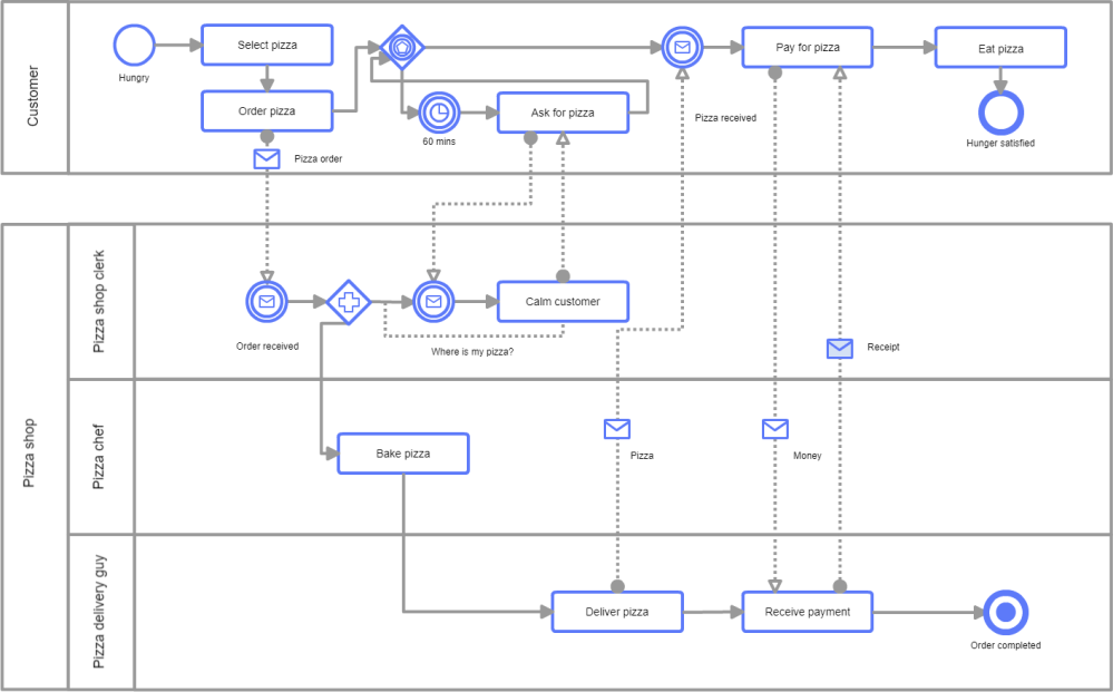 medium resolution of new diagram templates available in cacoo