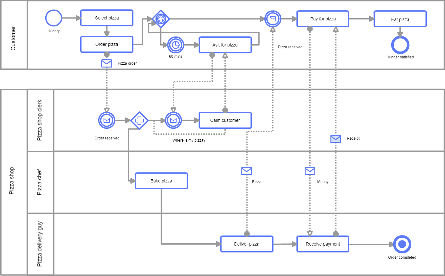 hight resolution of new diagram templates available in cacoo