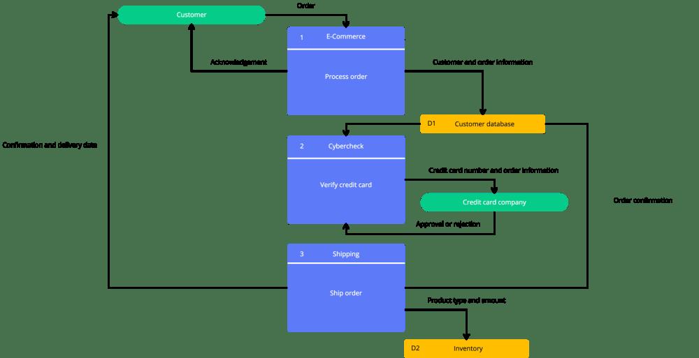 medium resolution of data flow diagram template