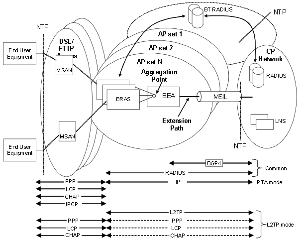 - ADSL2/2+ PPP over L2TP Process Cycle
