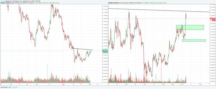 cardano price prediction reversal