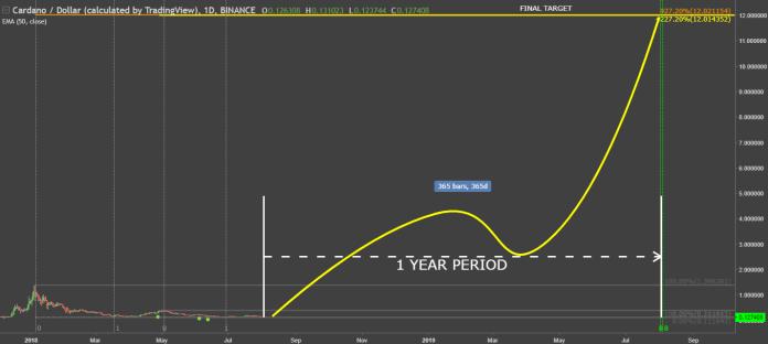 Cardano Price Prediction HiTech