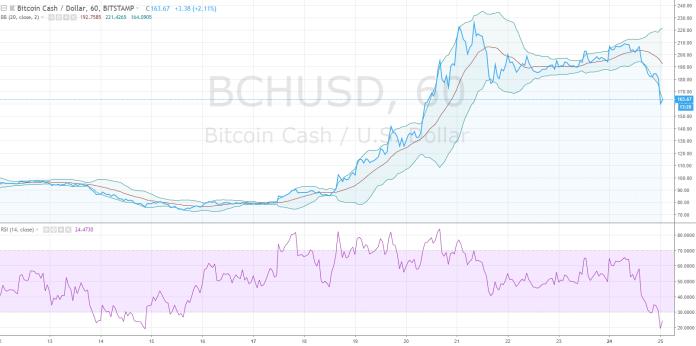 bitcoin cash price 1224