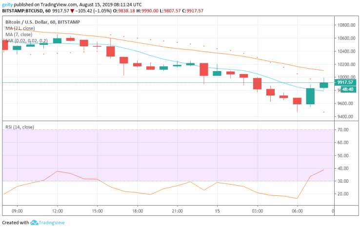 bitcoin price chart august 17th
