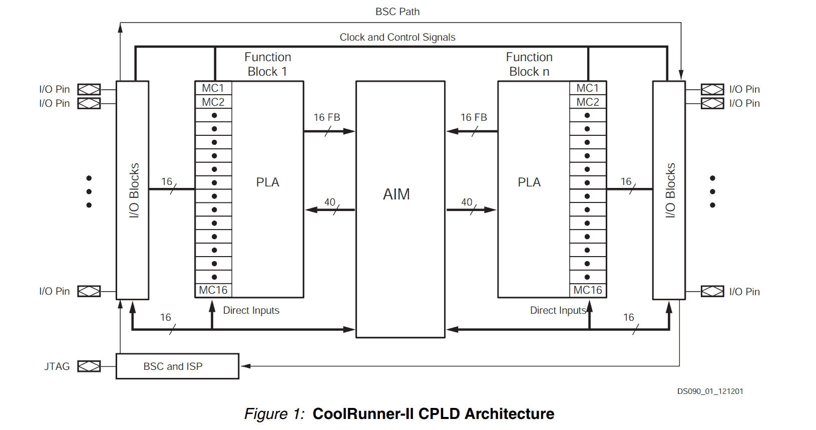 hight resolution of cpld architecture