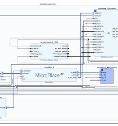 microblaze subsystem [ 2327 x 961 Pixel ]
