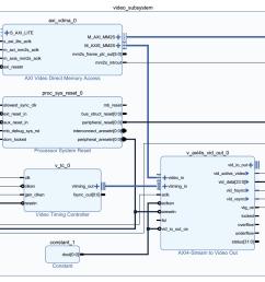 hdmi timing diagram wiring diagram centresimple hdmi vga framebuffer design example on neso artix 7 fpgahdmi [ 1528 x 995 Pixel ]