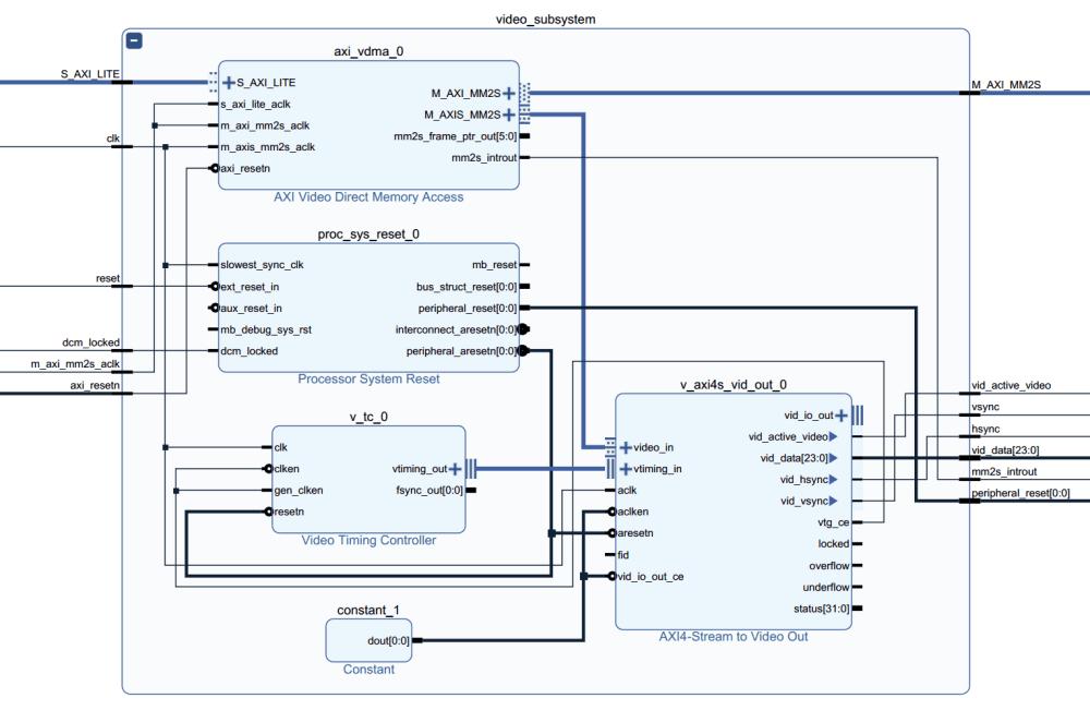 medium resolution of video subsystem