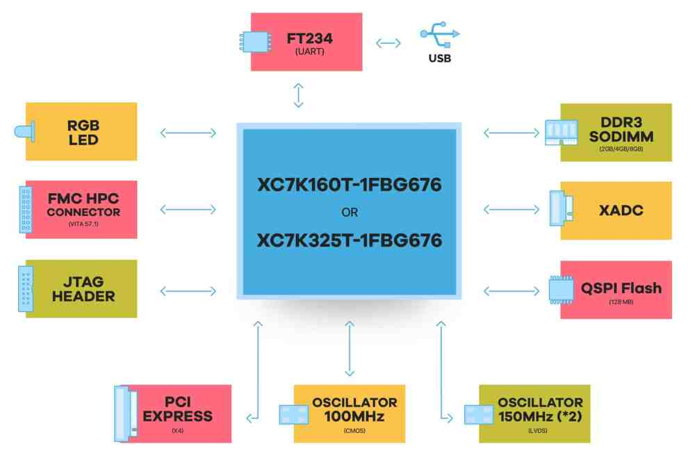 medium resolution of nereid xilinx kintex 7 fpga board with pci express and ddr block diagram