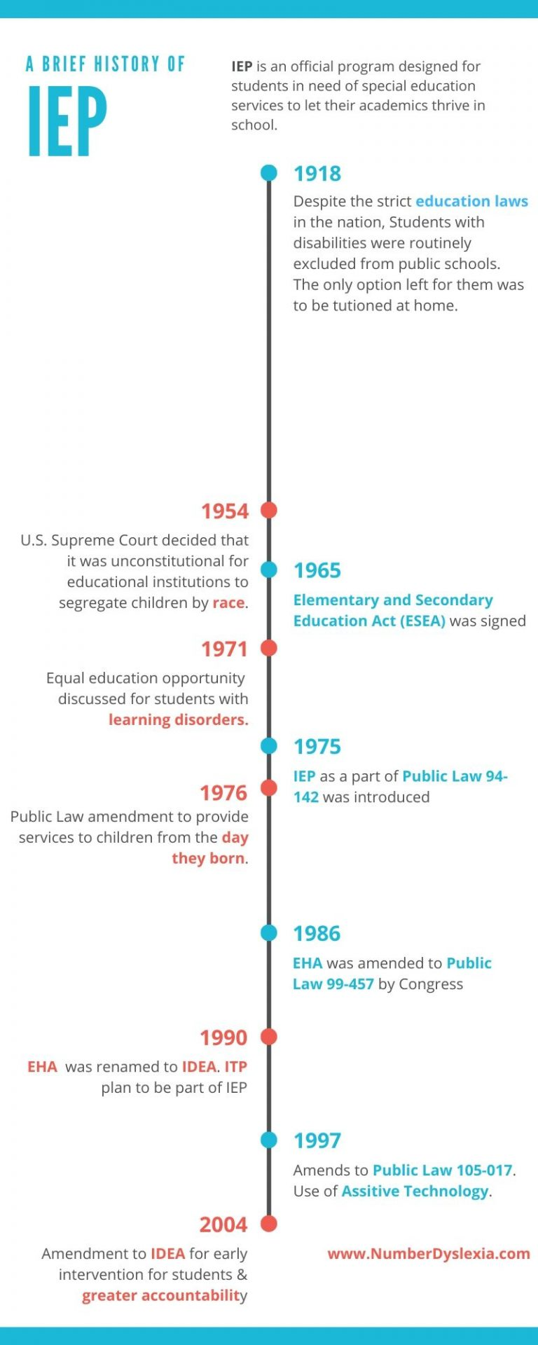 IEP HISTORY TIMELINE INFOGRAPHIC