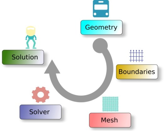 Simulation Process Steps