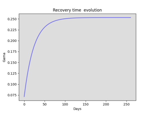 Gama recovery time evolution