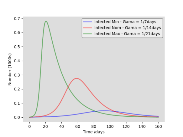 Supression effects on number of infected