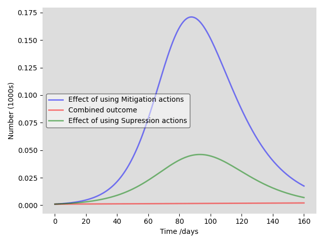 Combined mitigation and suppression effects on number of infected