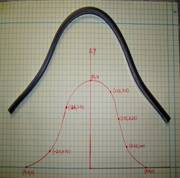Length of the curve experiment