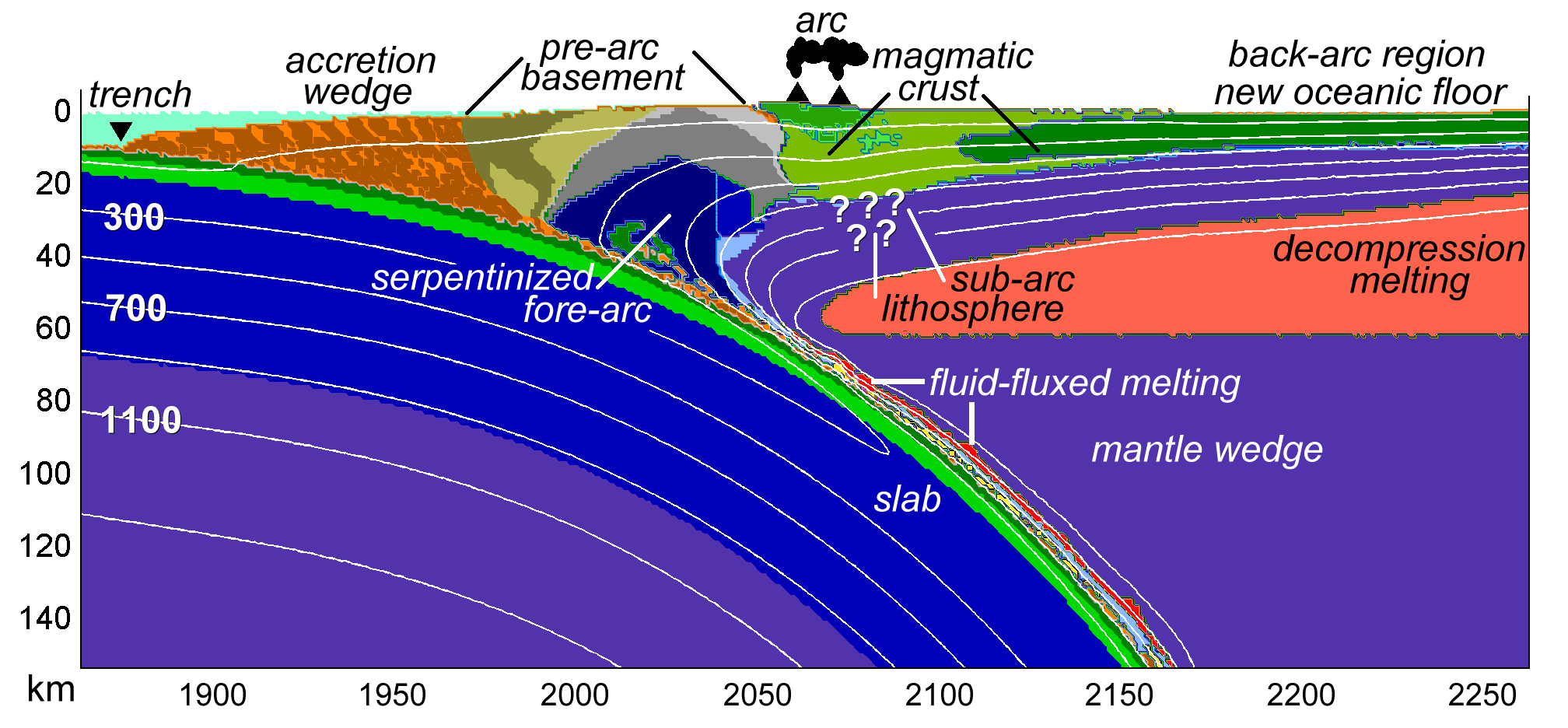 How To Model Tectonic Plates And Subduction Zones
