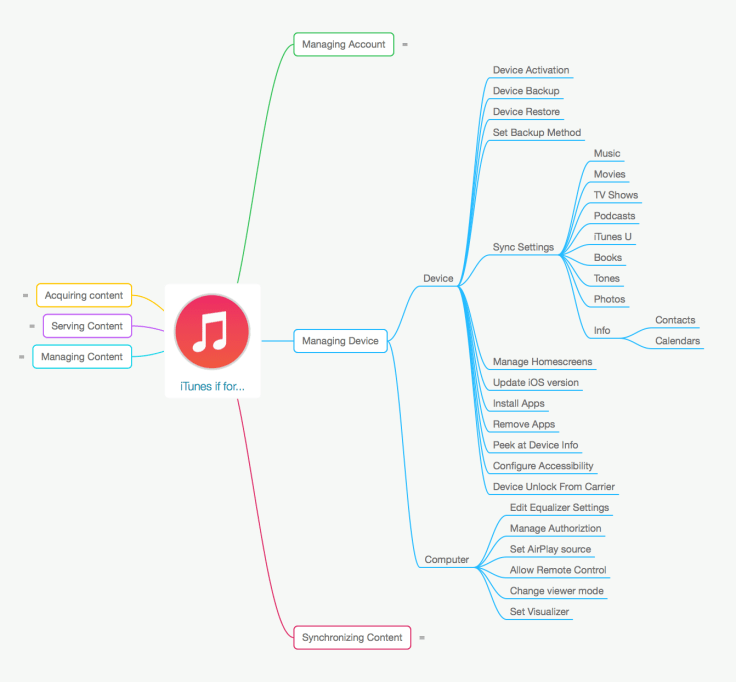 iTunes is for Managing Device