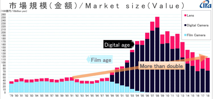 Market Size by Camera Types