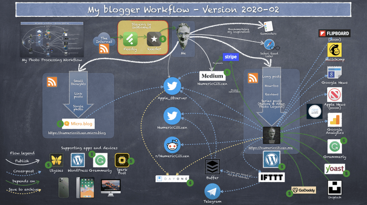 My blogger workflow and tools as of 2020-02