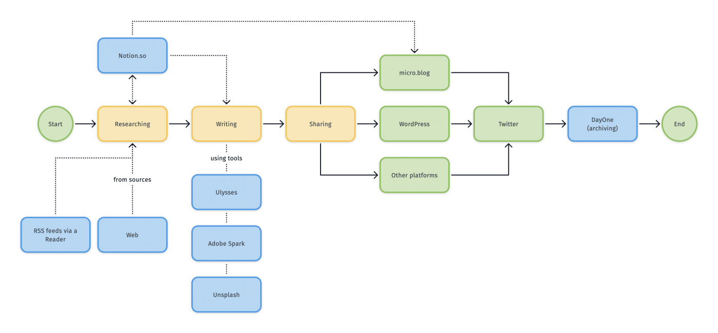 A synthesized view of my blogging workflow as of 2020-03.