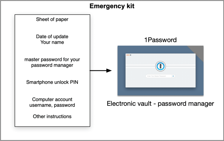 The emergency kit components at the center of your numeric legacy preparation